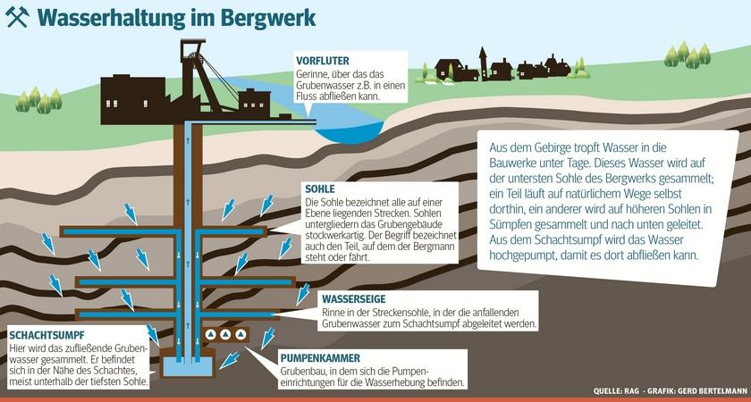 Schema Wasserhaltung